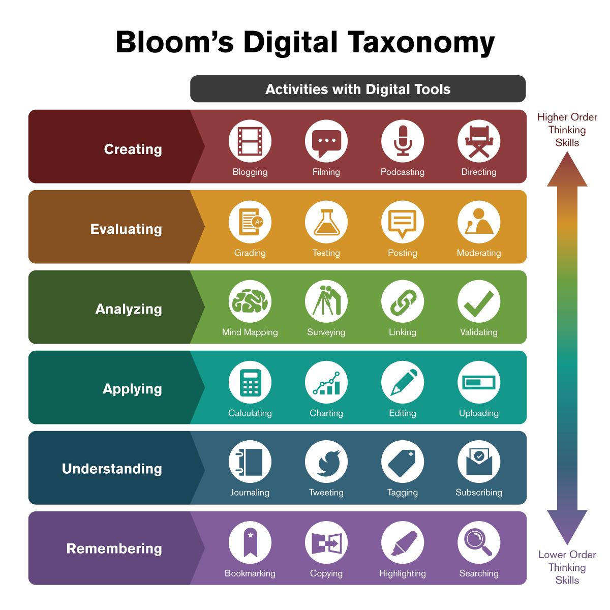 Bloom's Digital Taxonomy: Bloom's Taxonomy applied to digital activities.