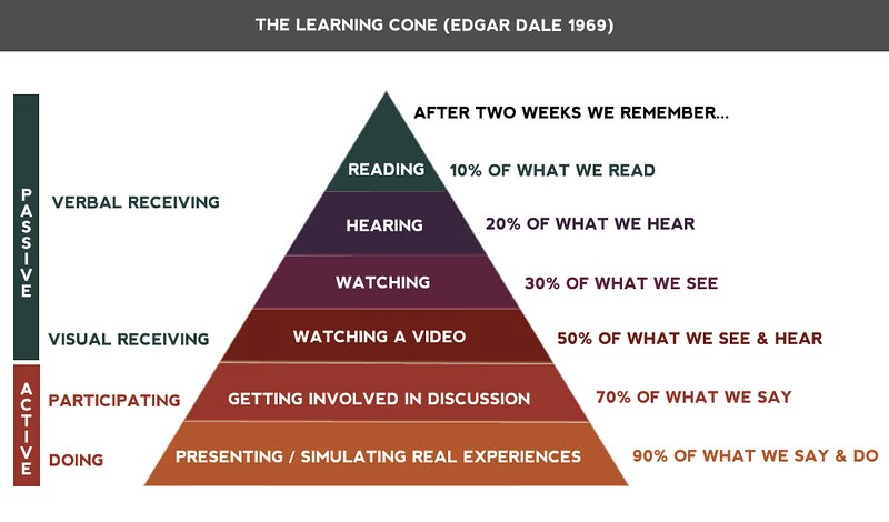 The Learning Cone (Edgar Dale, 1969)